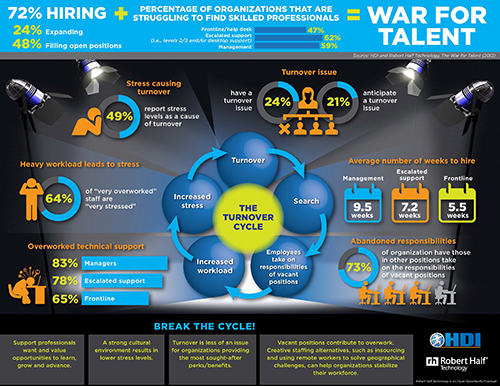 War for Talent Infographic