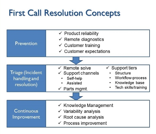 first call resolution  getting it fixed the first time