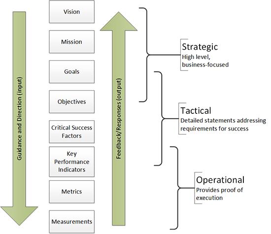 metrics tree