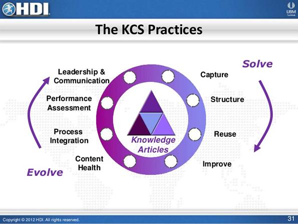 KCS practices, HDI