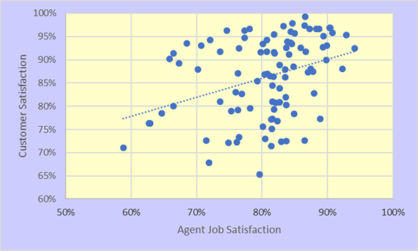 Agent Job Satisfaction, CSAT