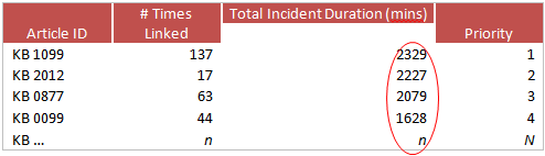 incident duration