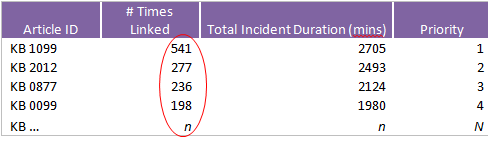 high frequency incidents