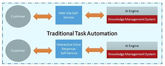 Tanoury Task Automation