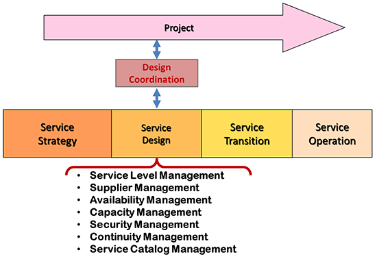 ITIL Design Coordination
