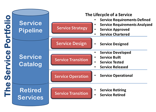 Continual Service Improvement Is Not A Service Lifecycle Stage Hdi