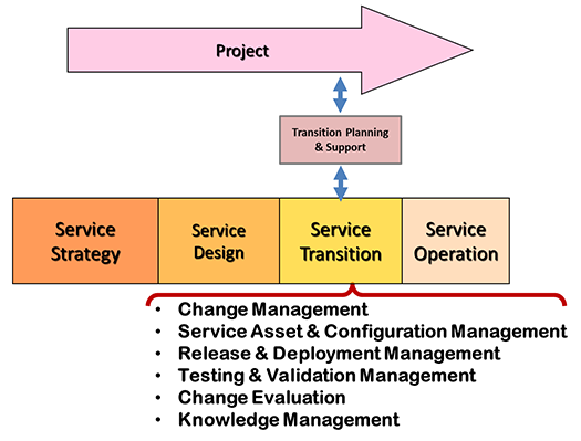 ITIL Transition Planning