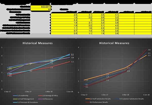 Use Scorecards to Build Your Service Management Roadmap