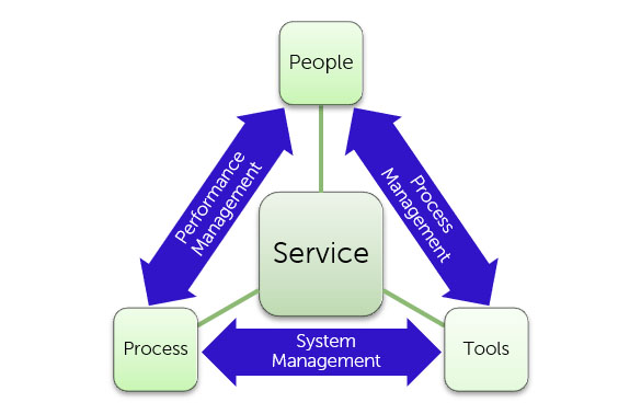 Diagram Measuring Service Quality As Part Of Performance Management