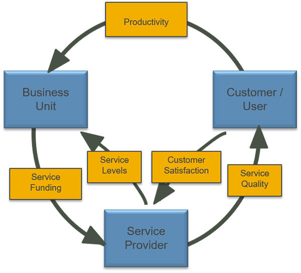Measuring Service Quality As Part Of Performance Management