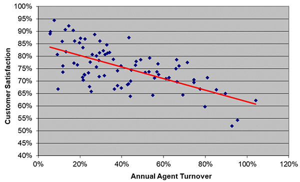 agent turnover, CSAT