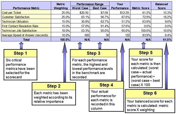 Metrics Balanced Scorecard