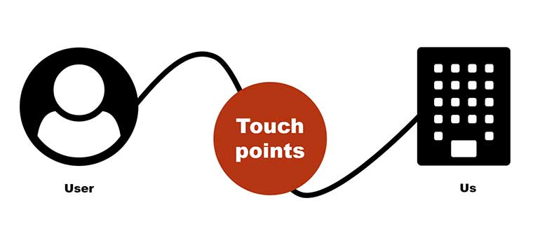 customer journey, touchpoints, service desk