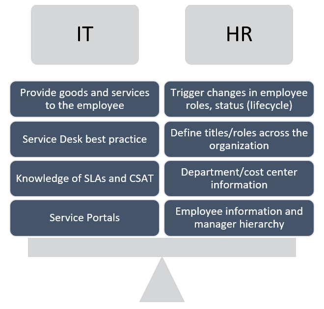 IT and HR Roles