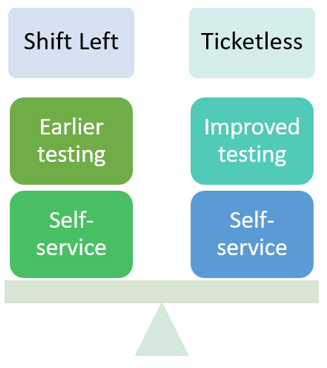 shift-left, ticketless