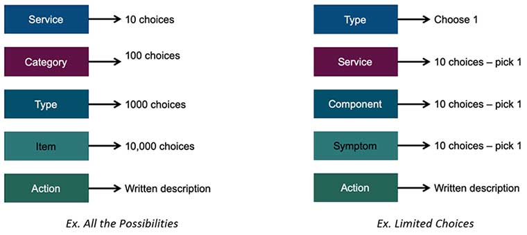 incident categorization, hierarchical, service management