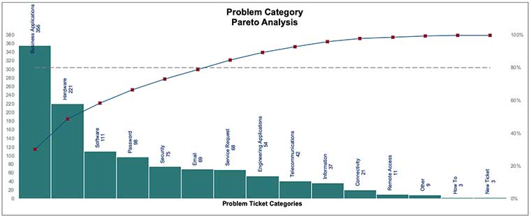 problem management, incident management, Pareto analysis