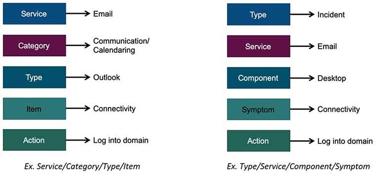 incident categorization, service management, categorization scheme