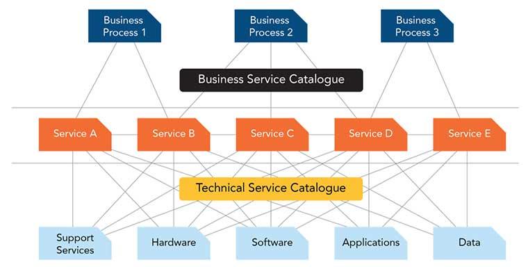 service catalog, incident management, service management