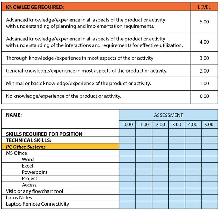 skills assessment, incident categorization