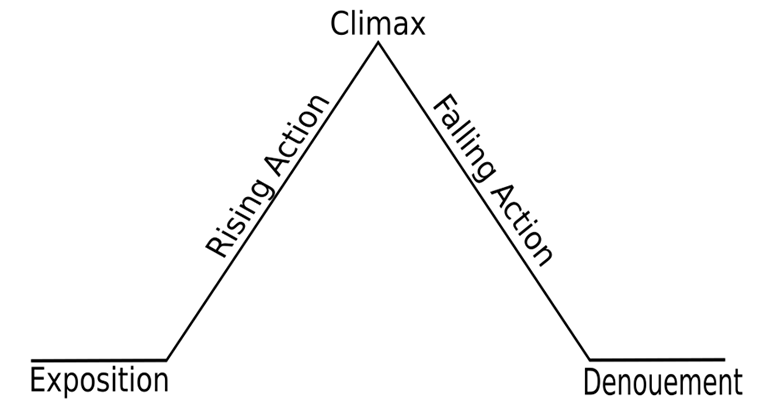 Freytag's Pyramid, plot, story