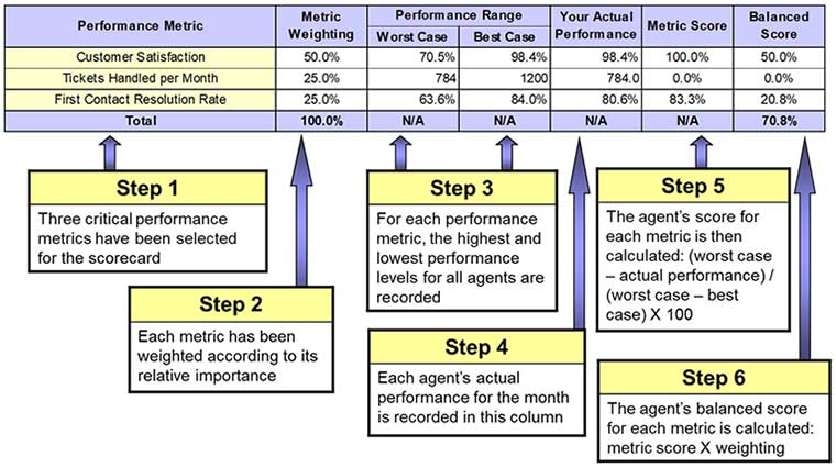 Metric of the Month: The Agent Scorecard