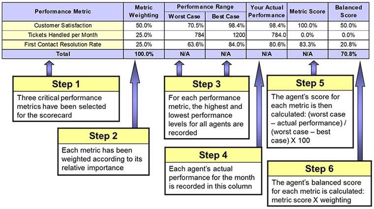 metrics, service desk, balanced scorecard