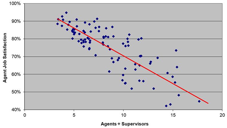 agent to supervisor ratio
