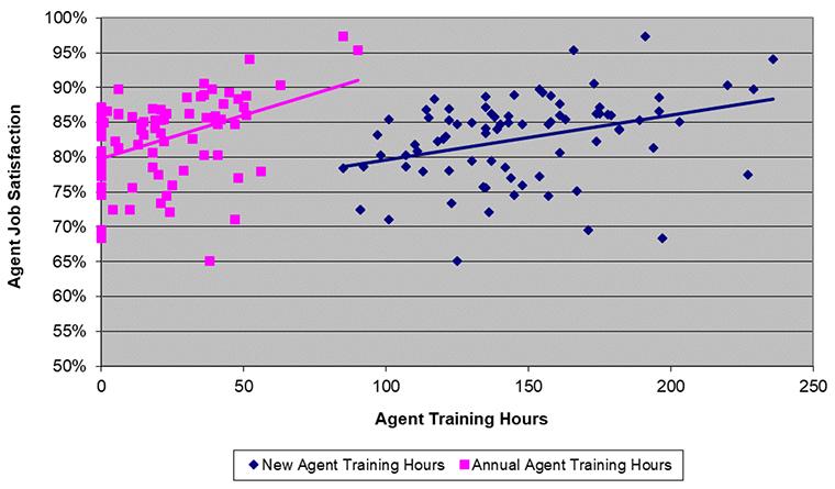 agent training hours, job satisfaction