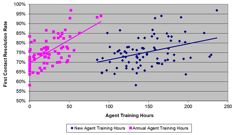 agent training hours, FCR