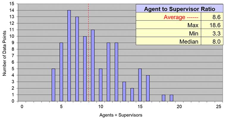 metrics, agent to supervisor ratio