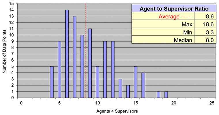 metrics, agent to supervisor ratio