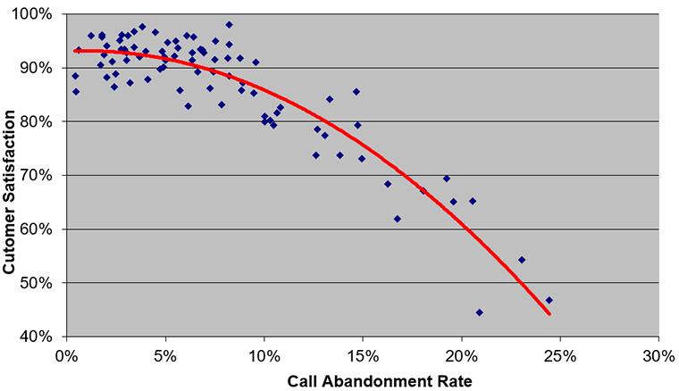 metrics, call abandonment rate, CSAT