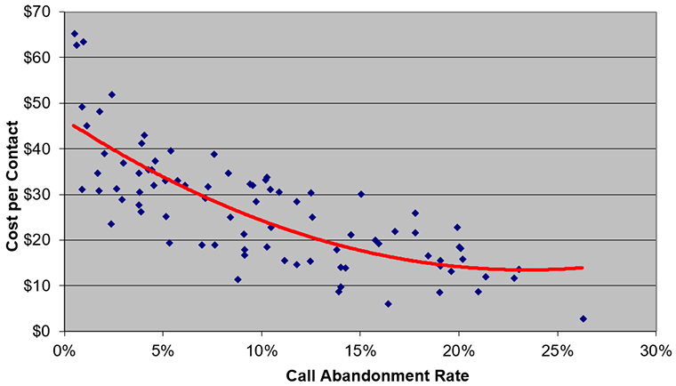 metrics, call abandonment rate, cost per contact