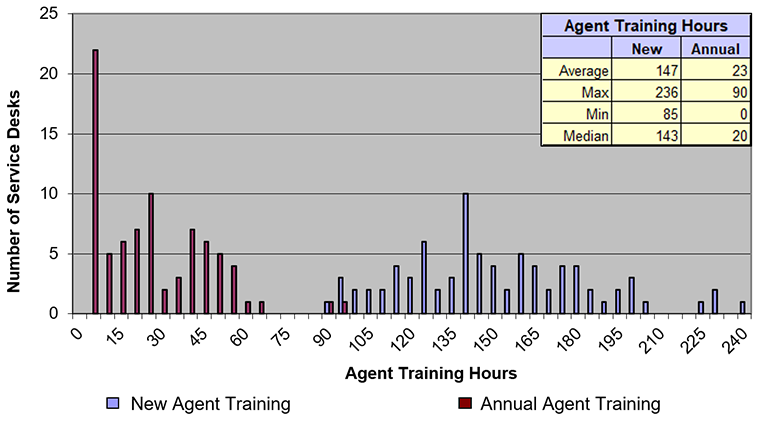 agent training hours, benchmark