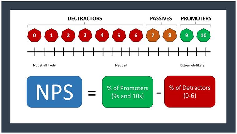 Net Promoter Score, NPS