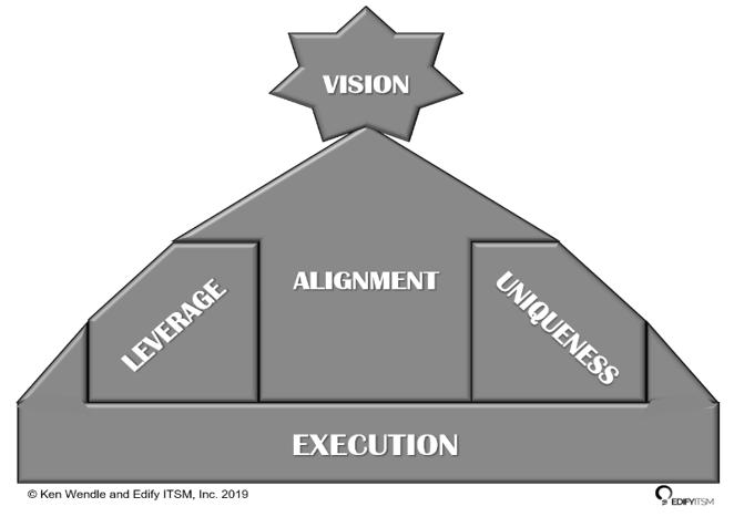 Value Formula, Ken Wendle, business value, ITSM