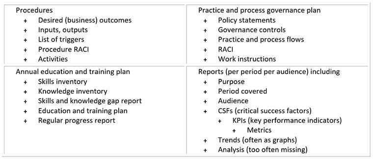 document template, practices, processes