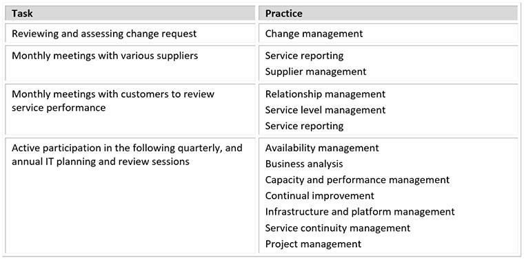 service desk manager tasks