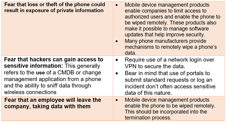 mobile support, ITSM