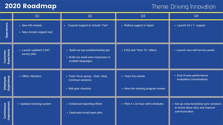 roadmap, service management