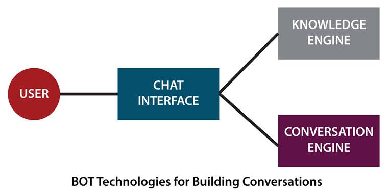 bot technologies