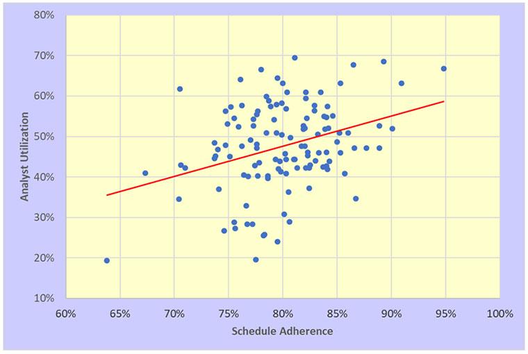 metrics, service desk, analyst utilization