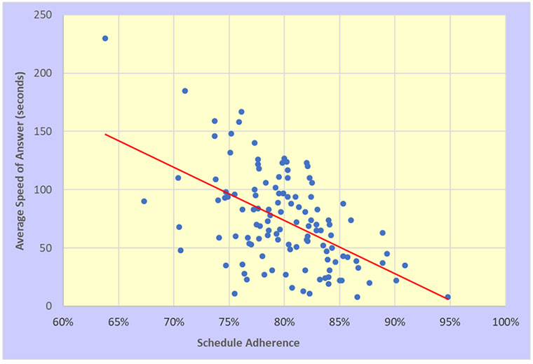 metrics, service desk, average speed of answer
