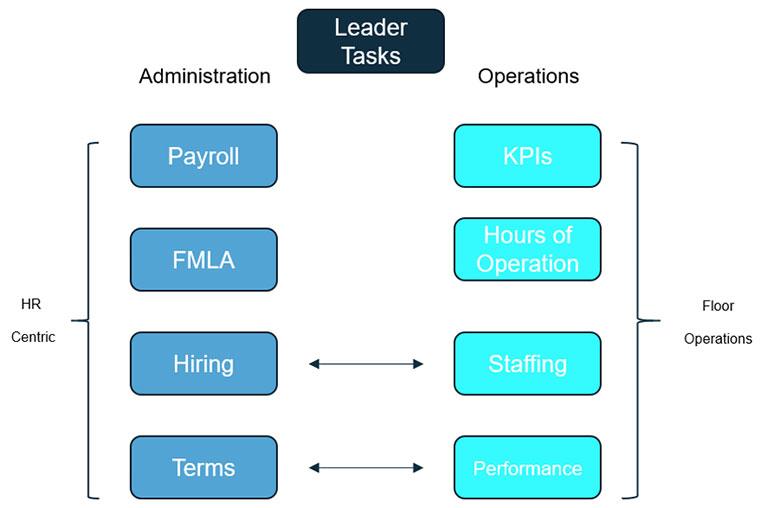 leadership, service desk