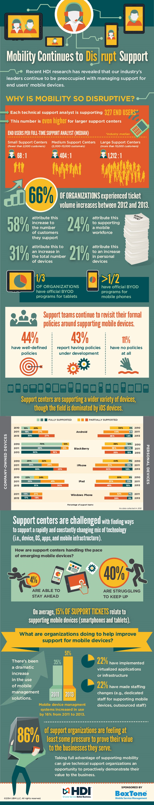 Mobility is Disrupting Support Infographic