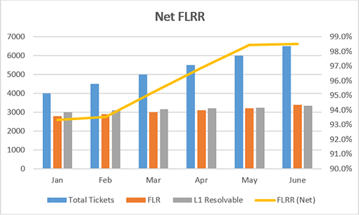 Net First Level Resolution Rate