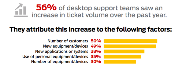 desktop support ticket increase
