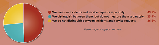 measure incidents requests