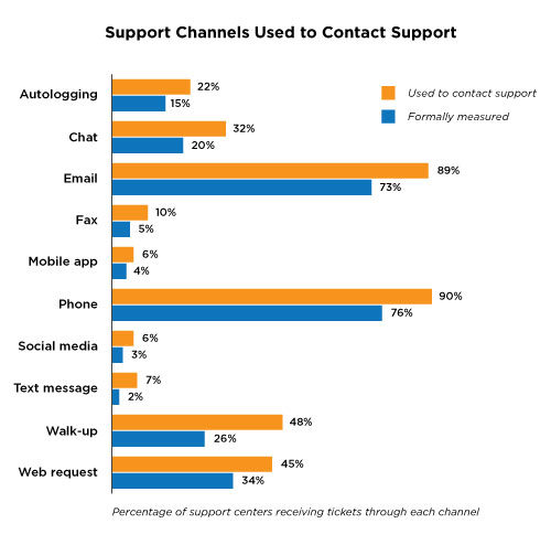 channels to contact support